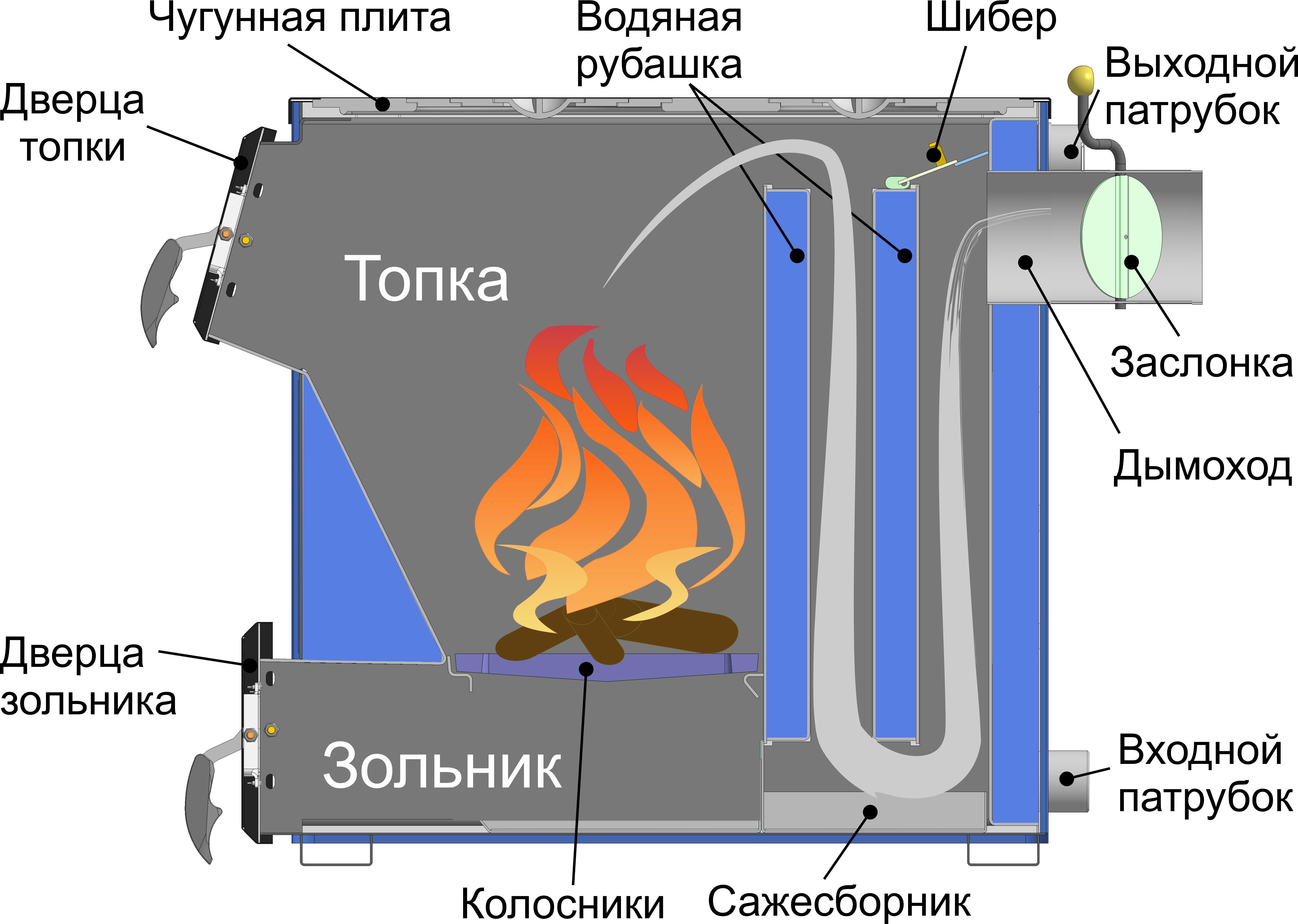 Su ısıtması için kazan. Su ısıtıcısı veya odun ateşlemeli kazan